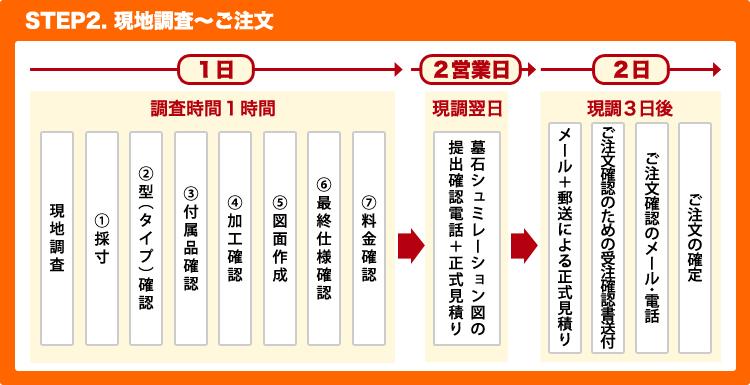 STEP2 現地調査~ご注文
