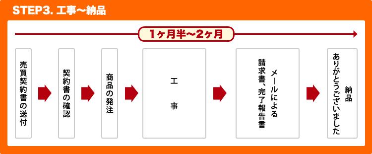 STEP3 工事~納品